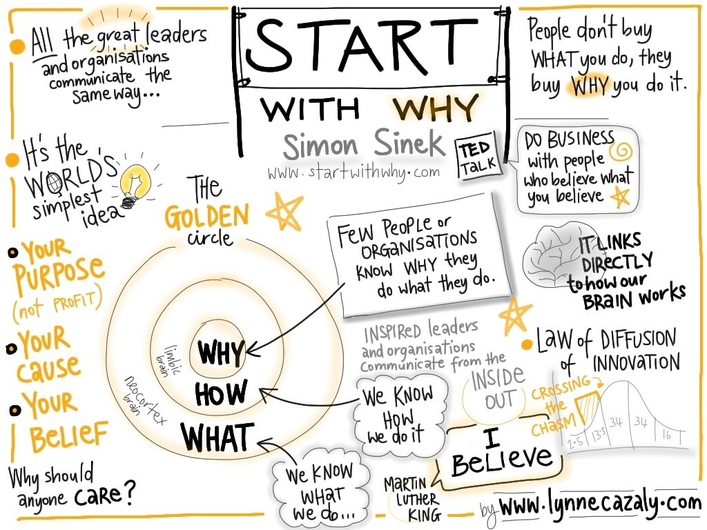 start_with_why